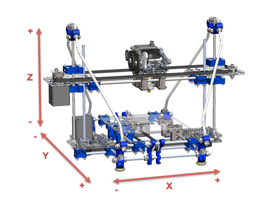 3D printing for Teens (6): Building you own 3D printer, x,y